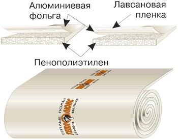 Теплоизоляция 3м2 - 3мм Теплолюкс