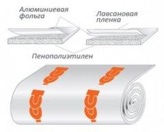 Теплолюкс Теплоизоляция 3м2 - 3мм