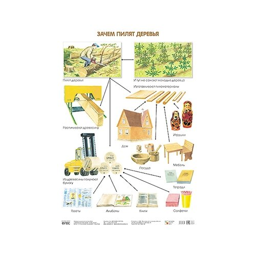 Купить Плакат Мозаика-Синтез Зачем пилят деревья, Обучающие плакаты
