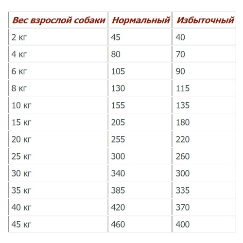 Корм для собак Royal Canin Hypoallergenic Moderate Energy (1.5 кг)