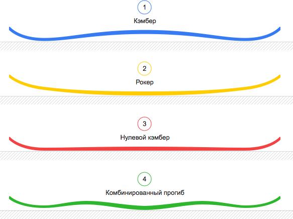 Выбираем первый сноуборд — советы на Яндекс.Маркете 41996f947e3