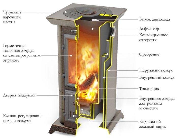 дровяная печь Tmf статика тетра