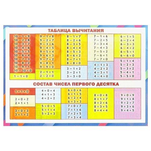 Плакат ПринтБук Таблица вычитания. Таблица сложения разноцветный