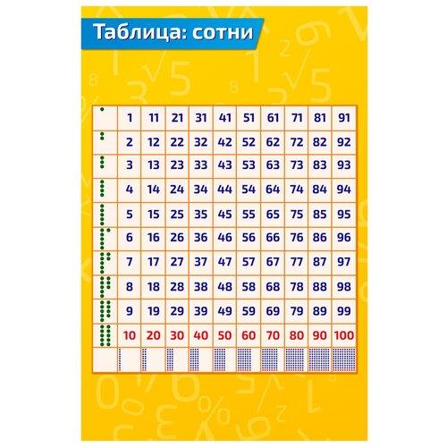 Купить Плакат Квинг А2 Таблица: сотни — развивающий плакат, Обучающие плакаты