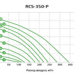 Вентиляция - Рекуператор Royal Clima soffio Primo RCS 350 P, 0