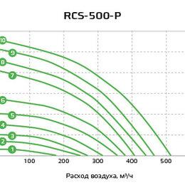 Вентиляция - Рекуператор Royal Clima RCS-500-P:, 0