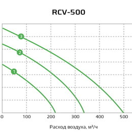 Вентиляция - Приточная установка Royal Clima Vento RCV-500 + EH-3400, 0