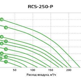 Вентиляция - Рекуператор Royal Clima soffio Primo RCS 250 P, 0