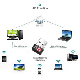 Оборудование Wi-Fi и Bluetooth -  Wi-Fi адаптер MT7601 для ПК, USB Ethernet Wi-Fi , 0