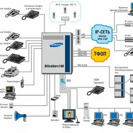 Мини АТС - Samsung Officeserv 100, 0