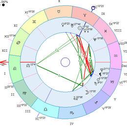Прочее - Разбор натальной карты (Западная астрология), 0