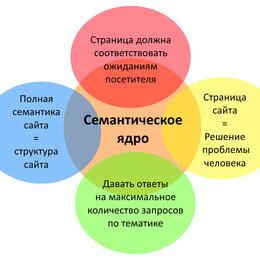 IT, интернет и реклама - Разработка семантического ядра, 0