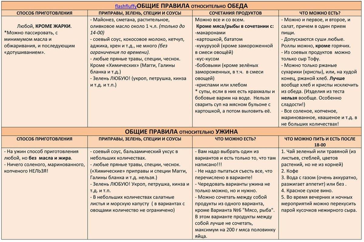 Диета 60 Е Мириманова. Диета системы «Минус 60»: «волшебная» таблица питания Екатерины Миримановой