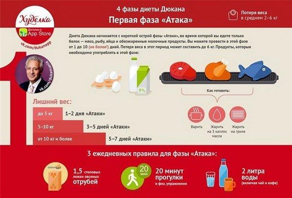 Диета дюкана: меню на каждый день, фазы и таблицы продуктов.