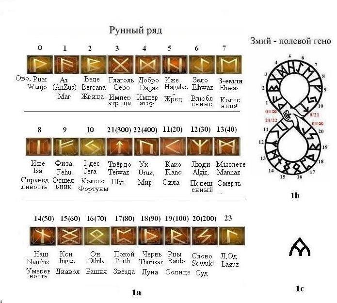 Руны с картинками значение описание и их толкование