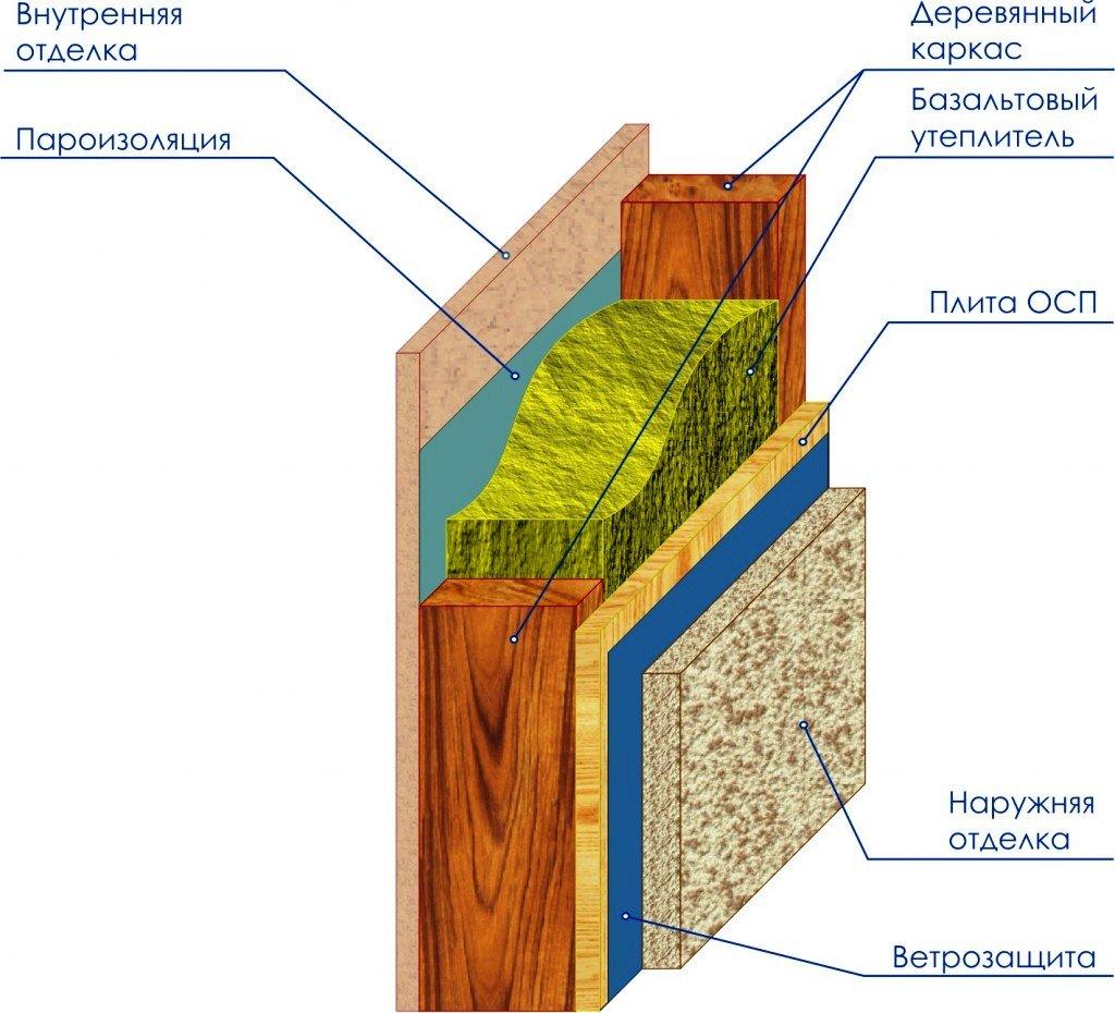 слои каркасной стены