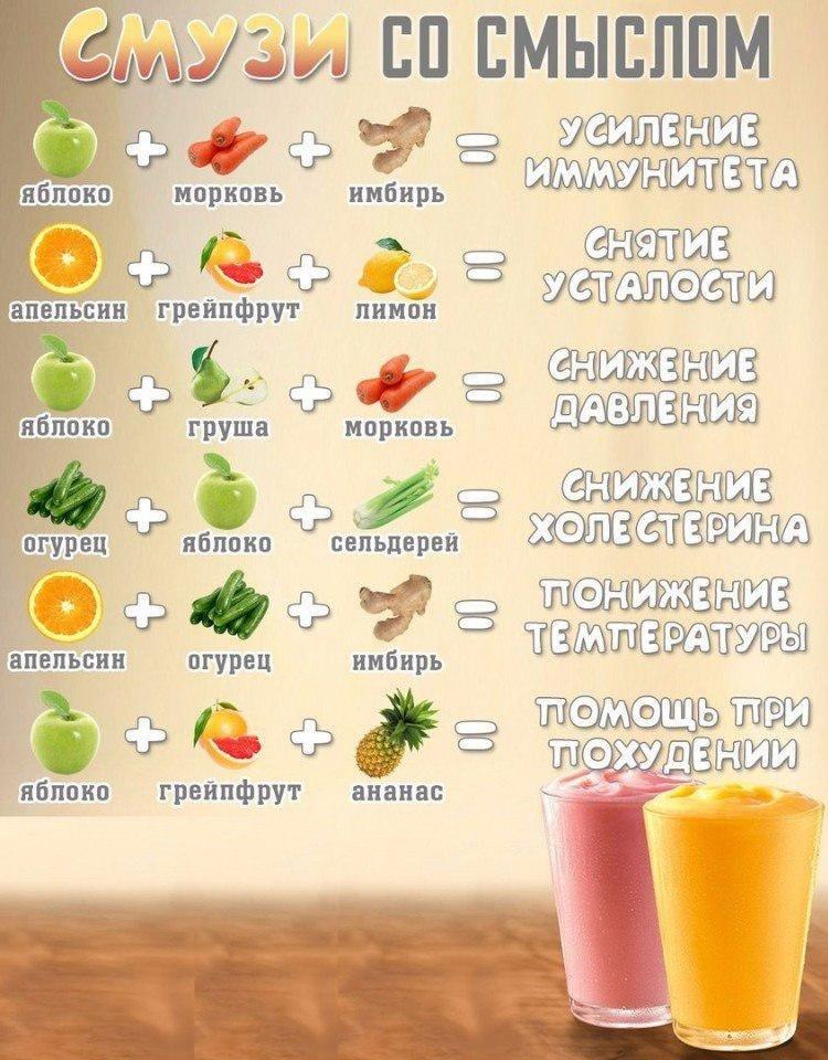 смузи диета для похудения отзывы
