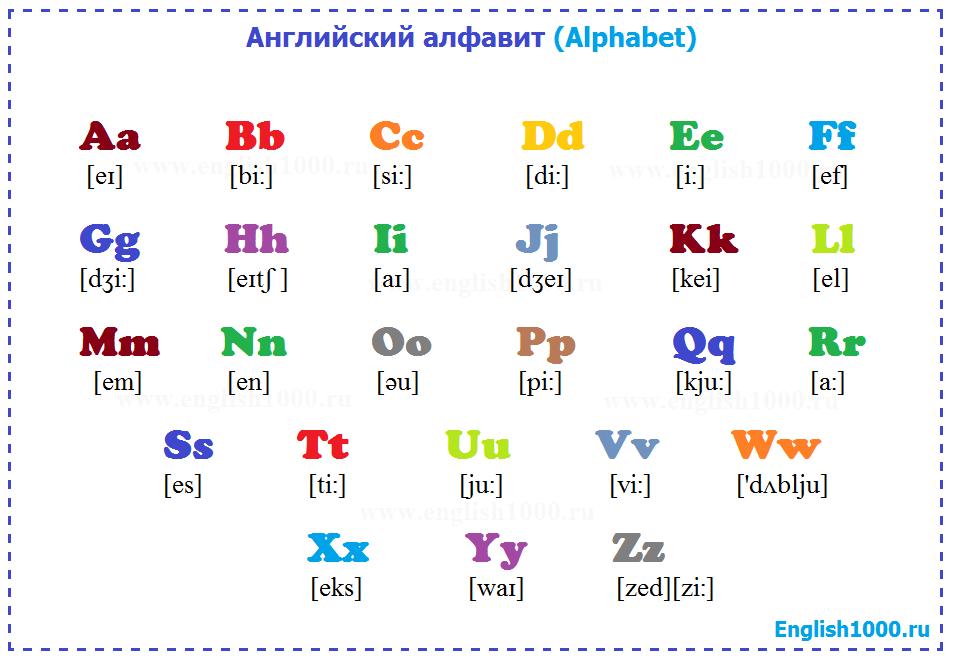 Алфавит английский с произношением картинка того