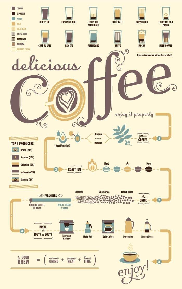 постер кофейная инфографика живых