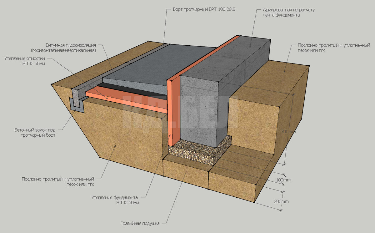 конструкция мелкозаглубленного фундамента