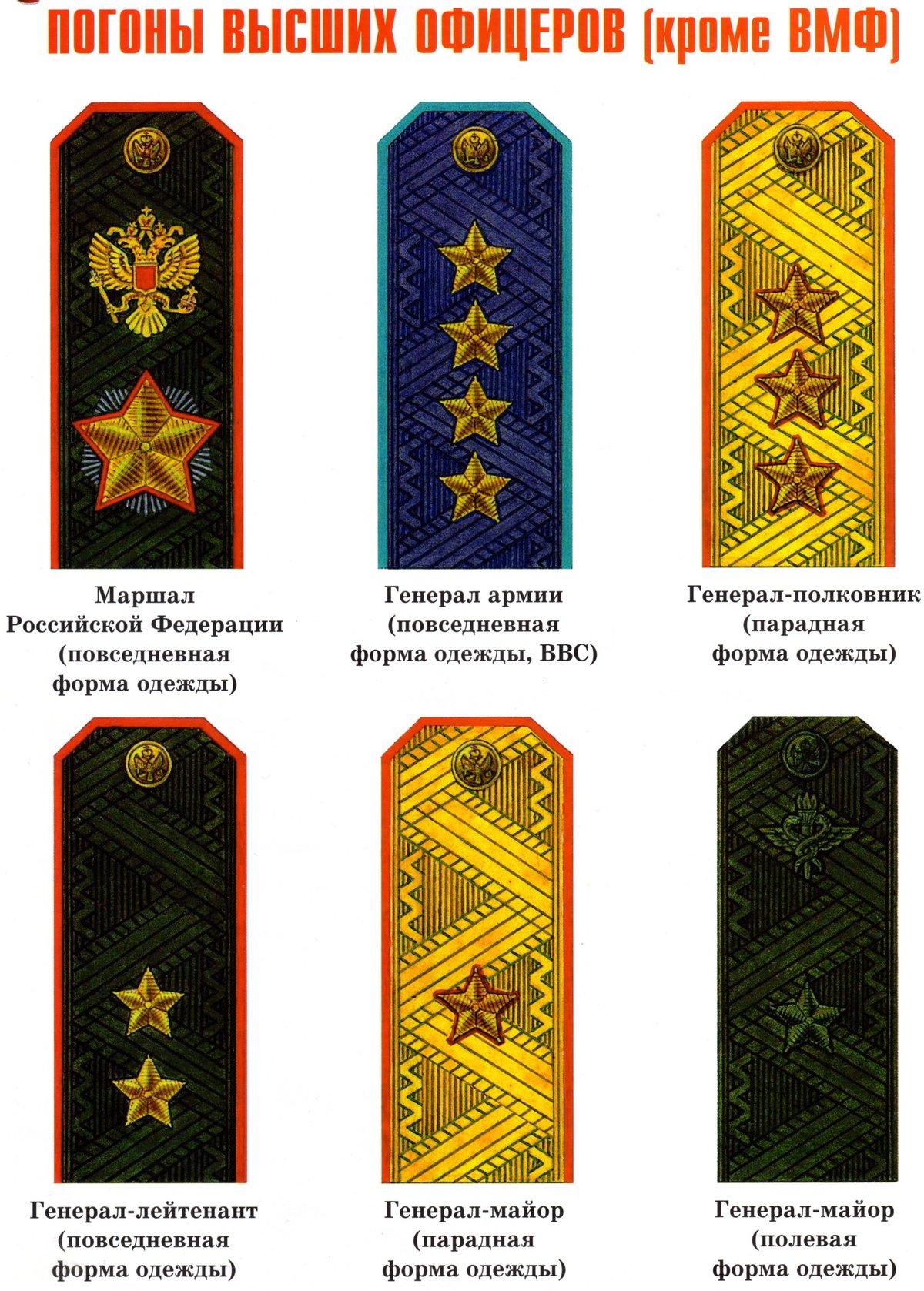 Открытки поздравлением, военные погоны и звания в картинках россия