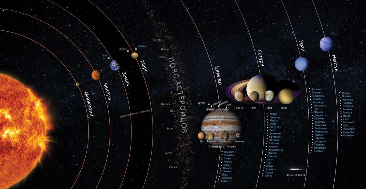 карта всех планет картинки основу перед покраской
