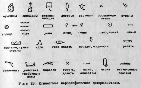 Значение египетских иероглифов в картинках