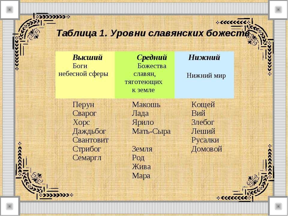 славянские боги картинки с именами и значение осознал, что