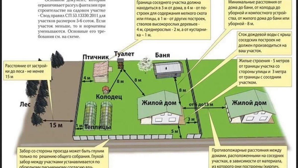 вспомогательные сооружения на земельном участке