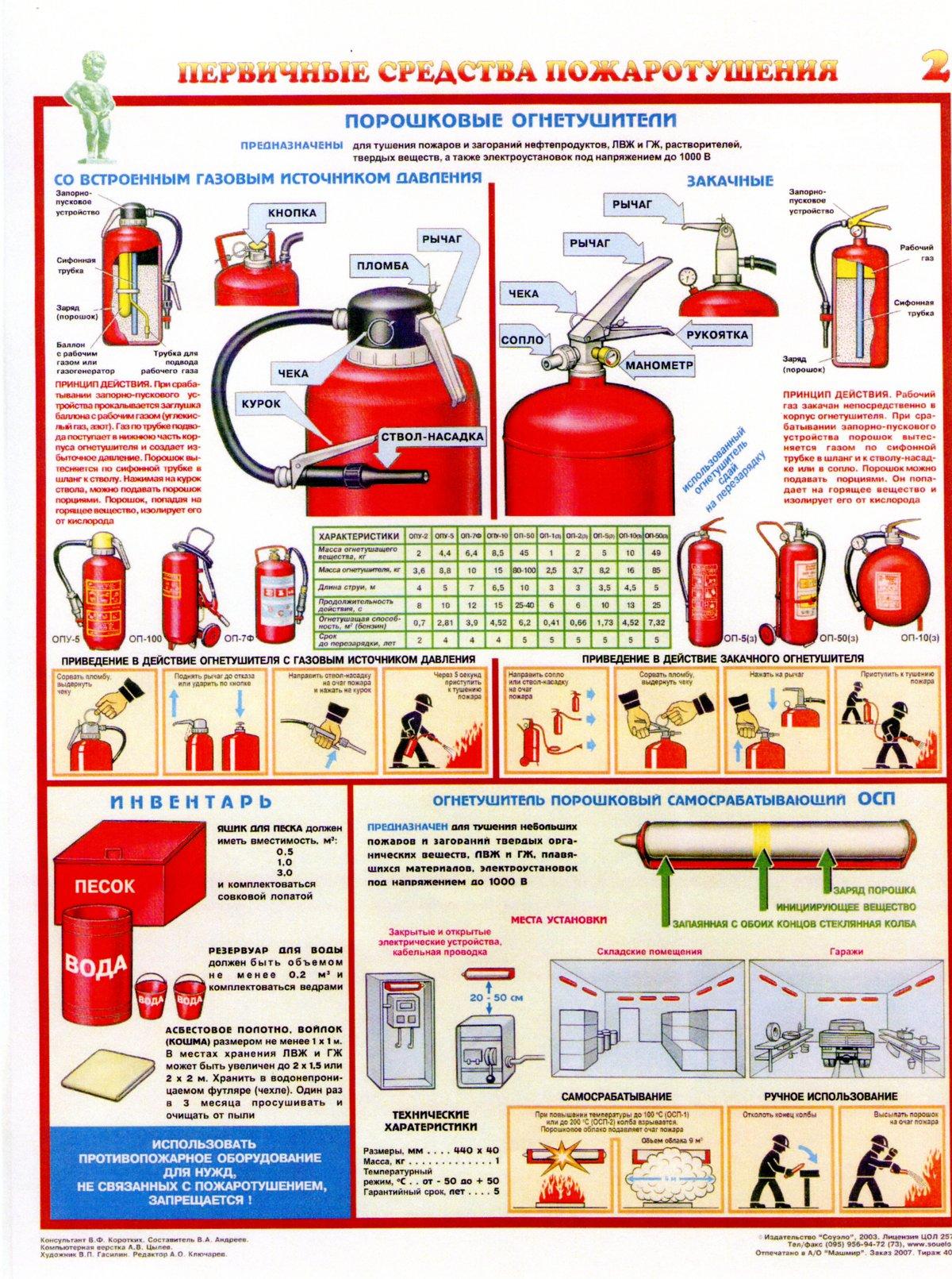 картинки плакаты первичные средства пожаротушения все матчи свистка