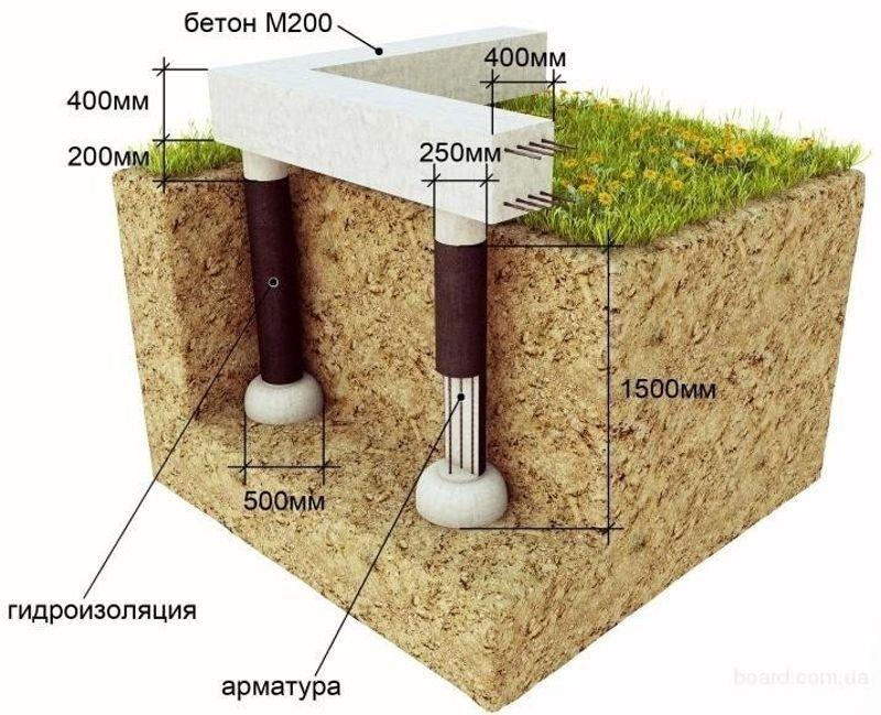 как сделать свайный фундамент с ростверком