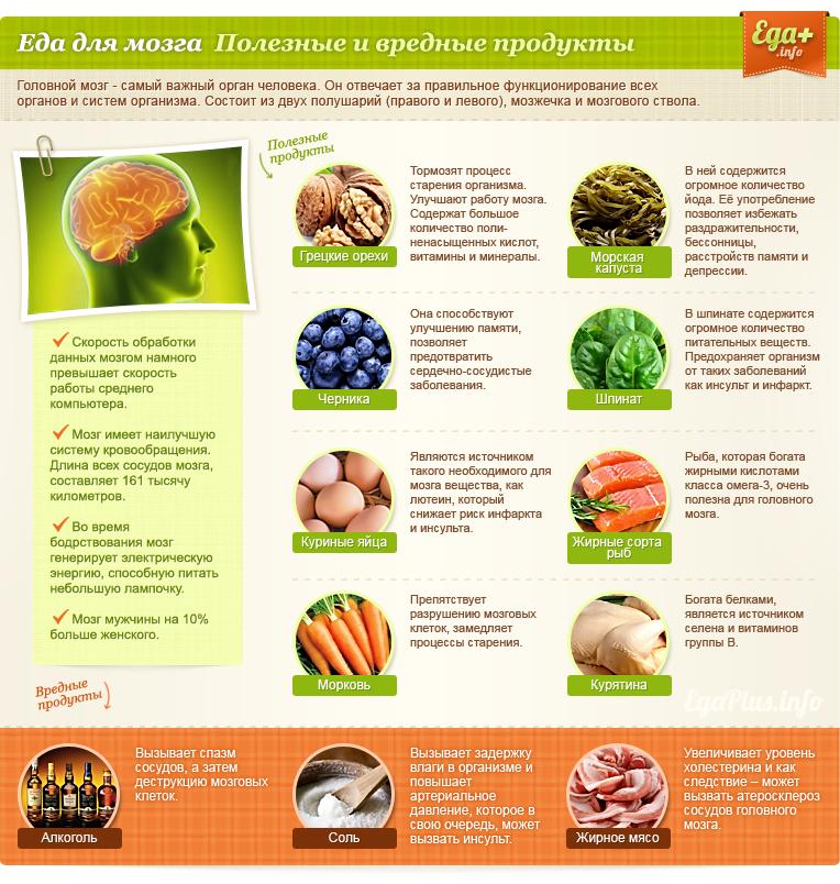 «Продукты для правильного питания  полный список и сочетание» — карточка  пользователя miss.saladim в Яндекс.Коллекциях 21f7bdc2fe5