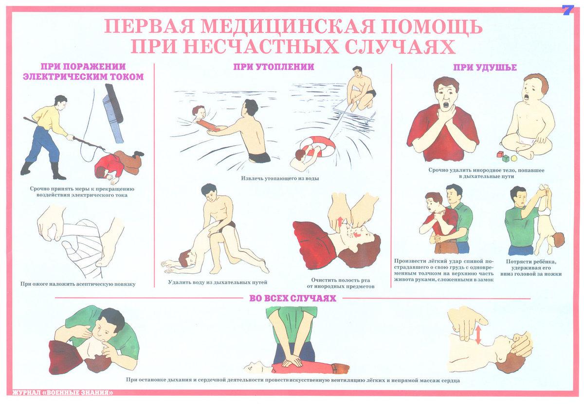 Инструкция в картинках оказания первой помощи