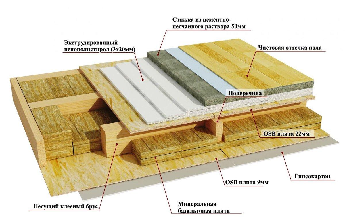 устройство пола в деревянном доме видео минкомсвязи ведет работу