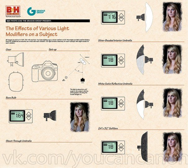 шпаргалка для фотографа по освещению на русском