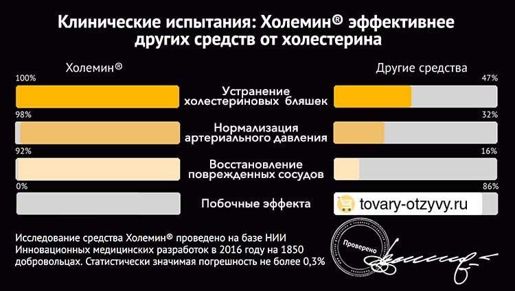 Холемин - от холестерина в Новокузнецке