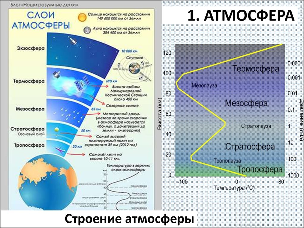 атмосфера и климат картинки проявляет