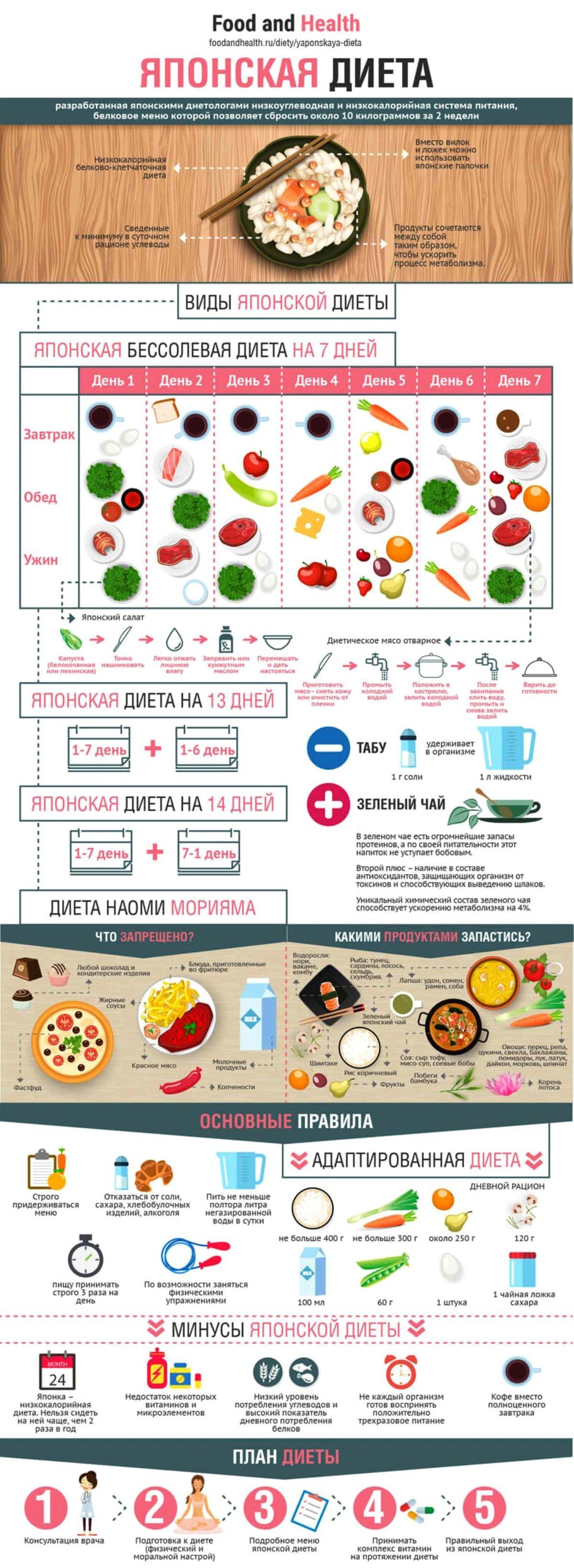 японская 7 дневная диета