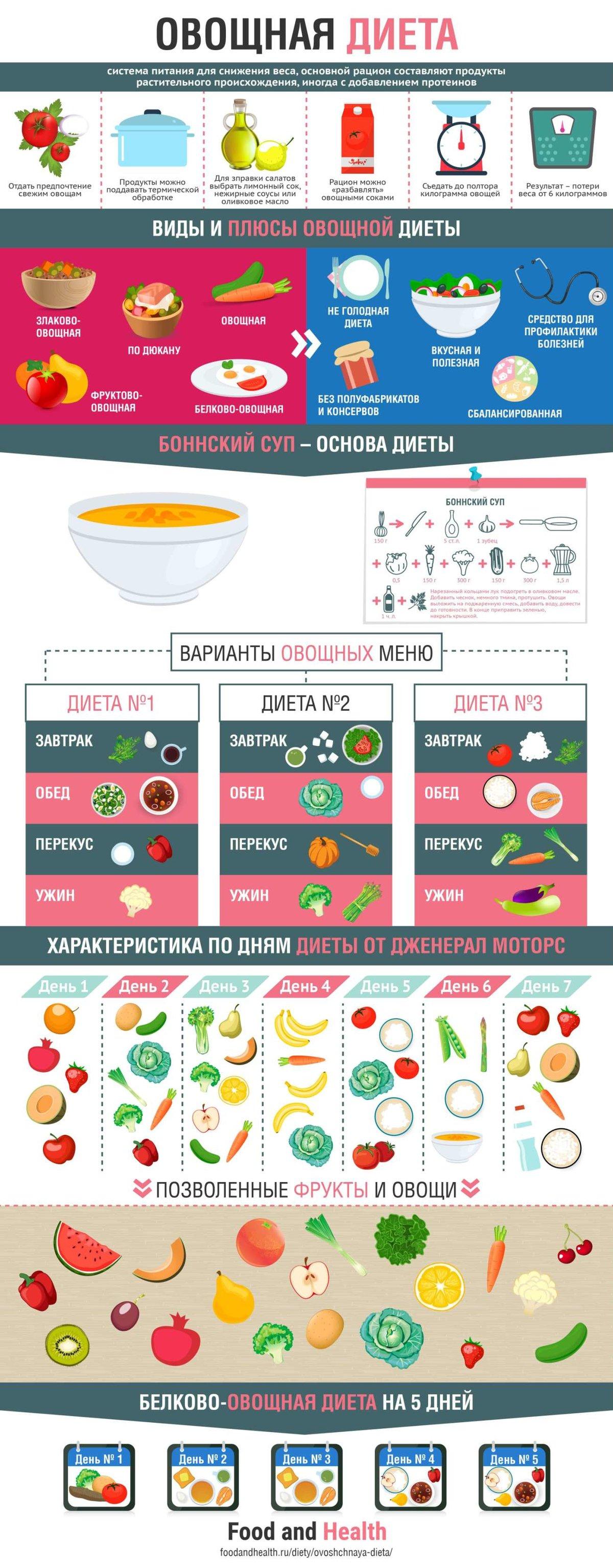 диета 10 дней овощная