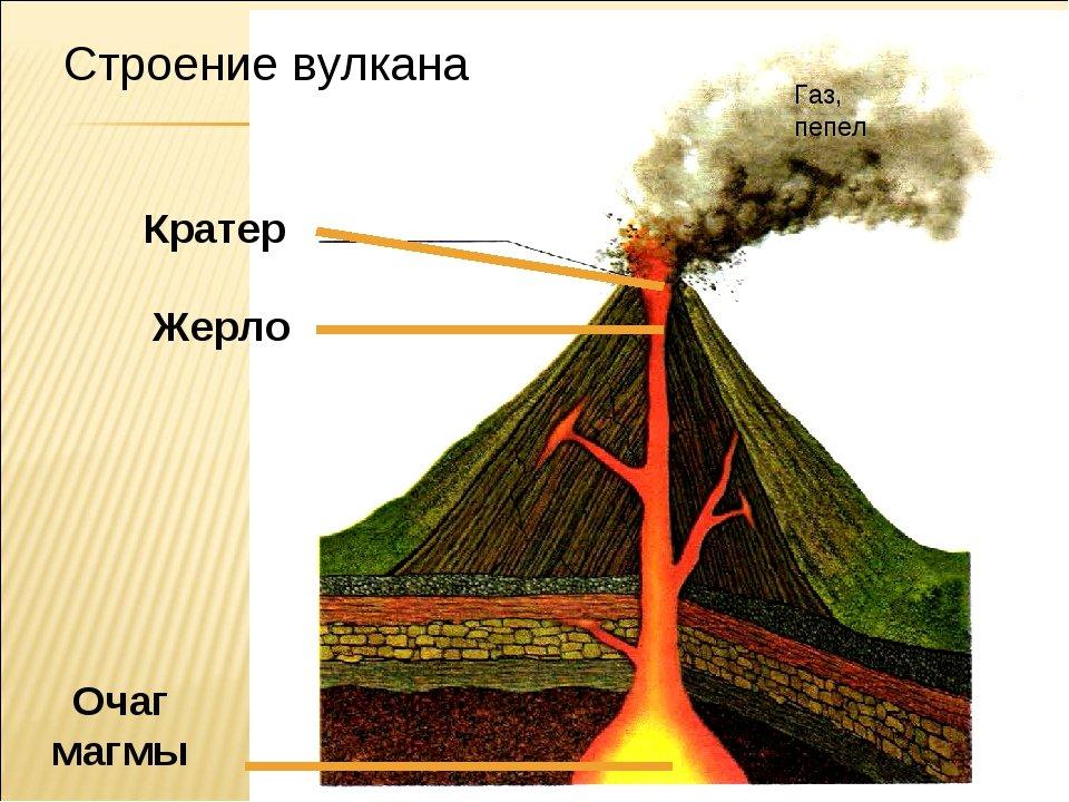 Картинки вулкана с надписями