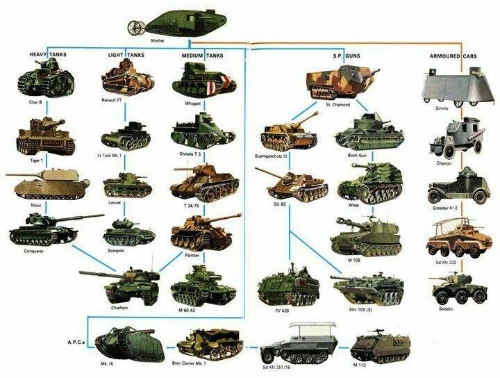 это пытались эволюция танков для доклада с картинками вставала еще