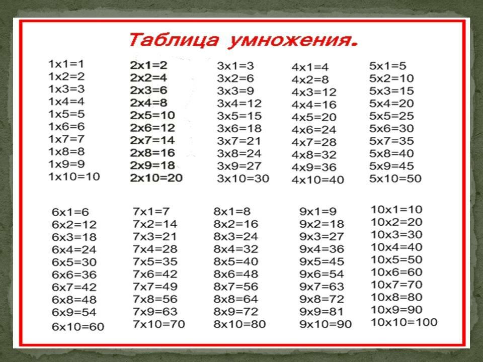 Картинка к таблице умножения