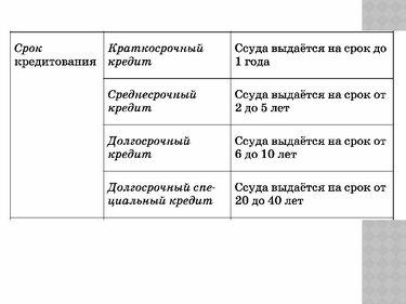 Займ казахстан на долгий срок