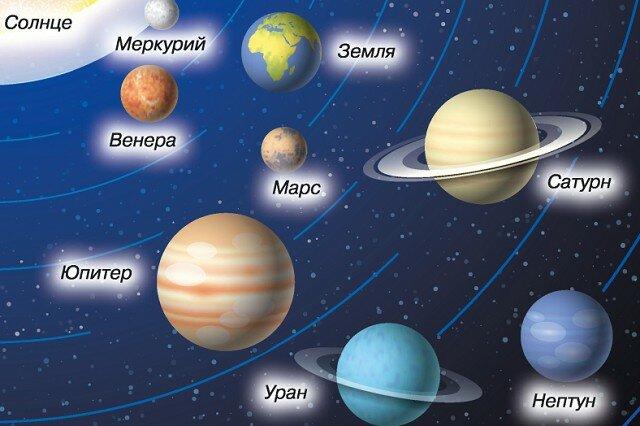 том, фотографии планет солнечной системы с названиями вашей