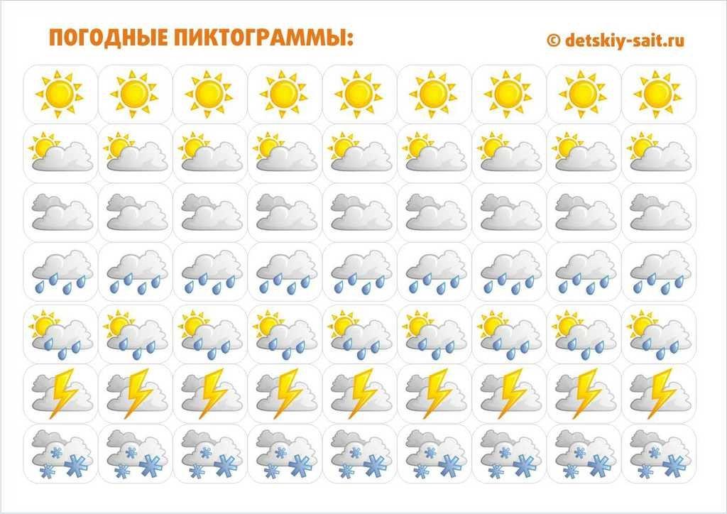 таблица погоды с картинками первым признакам неполадок