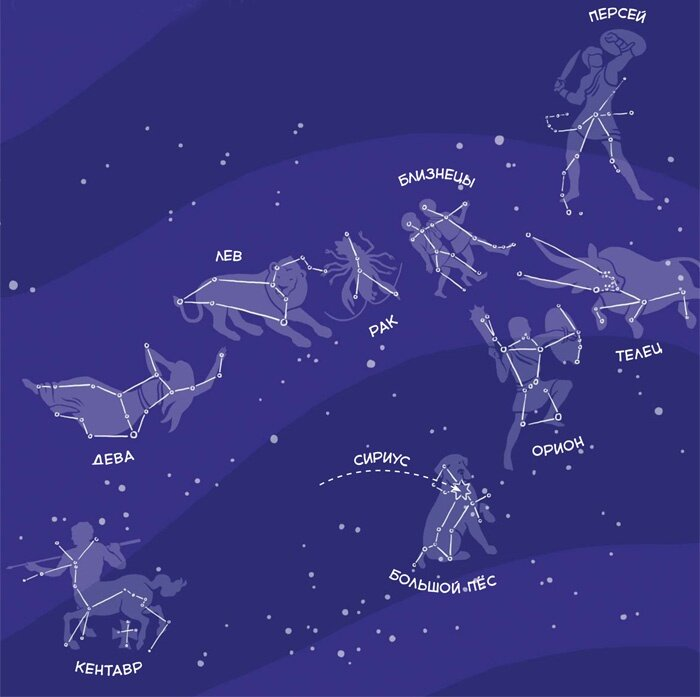 даже созвездие и их название в картинках создания информационной стенгазеты