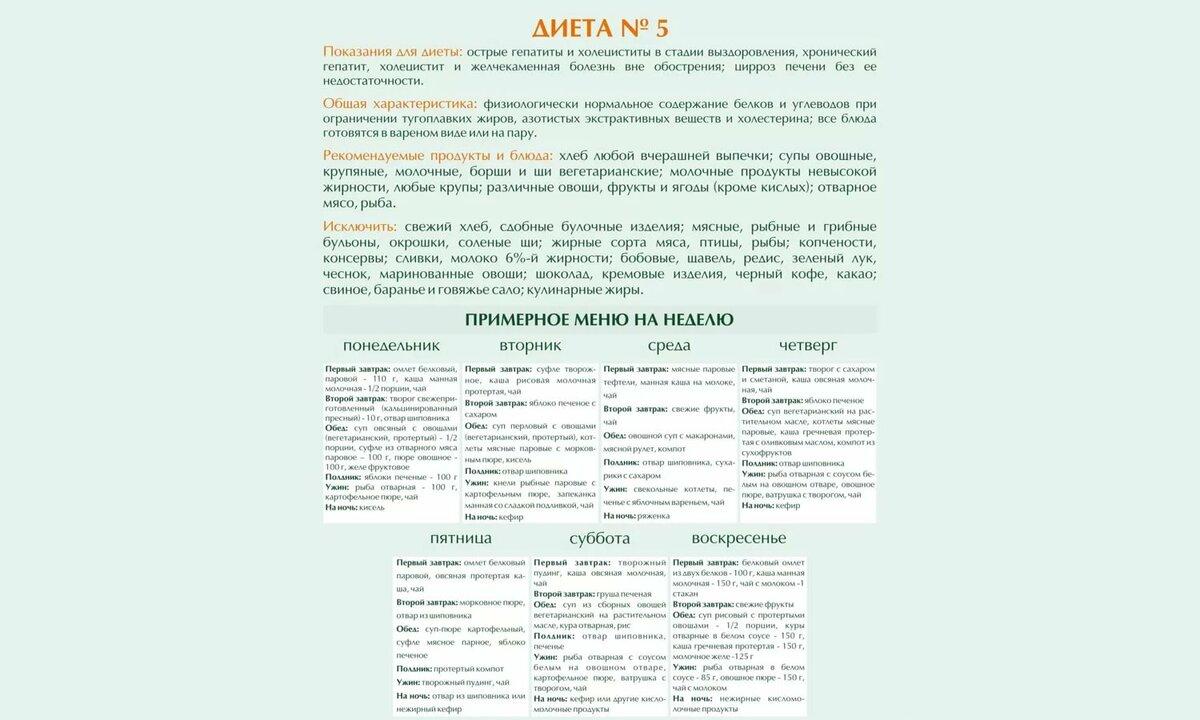 Подробное Меню Диеты Номер 5. Диета Стол №5: меню и таблица продуктов