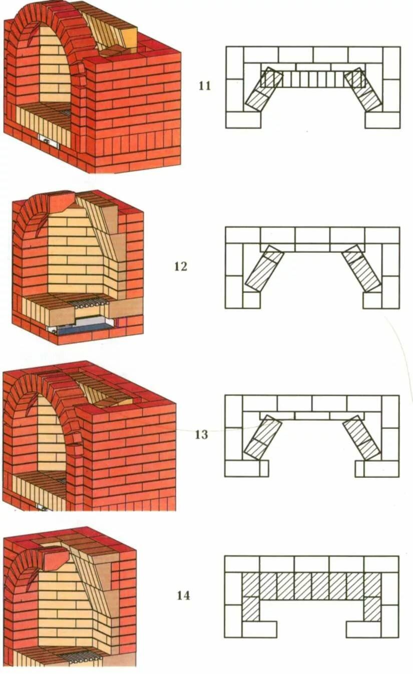 кладка мангала из кирпича пошаговая инструкция