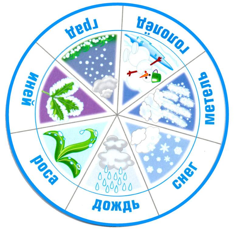 Картинки для календаря природы явления природы