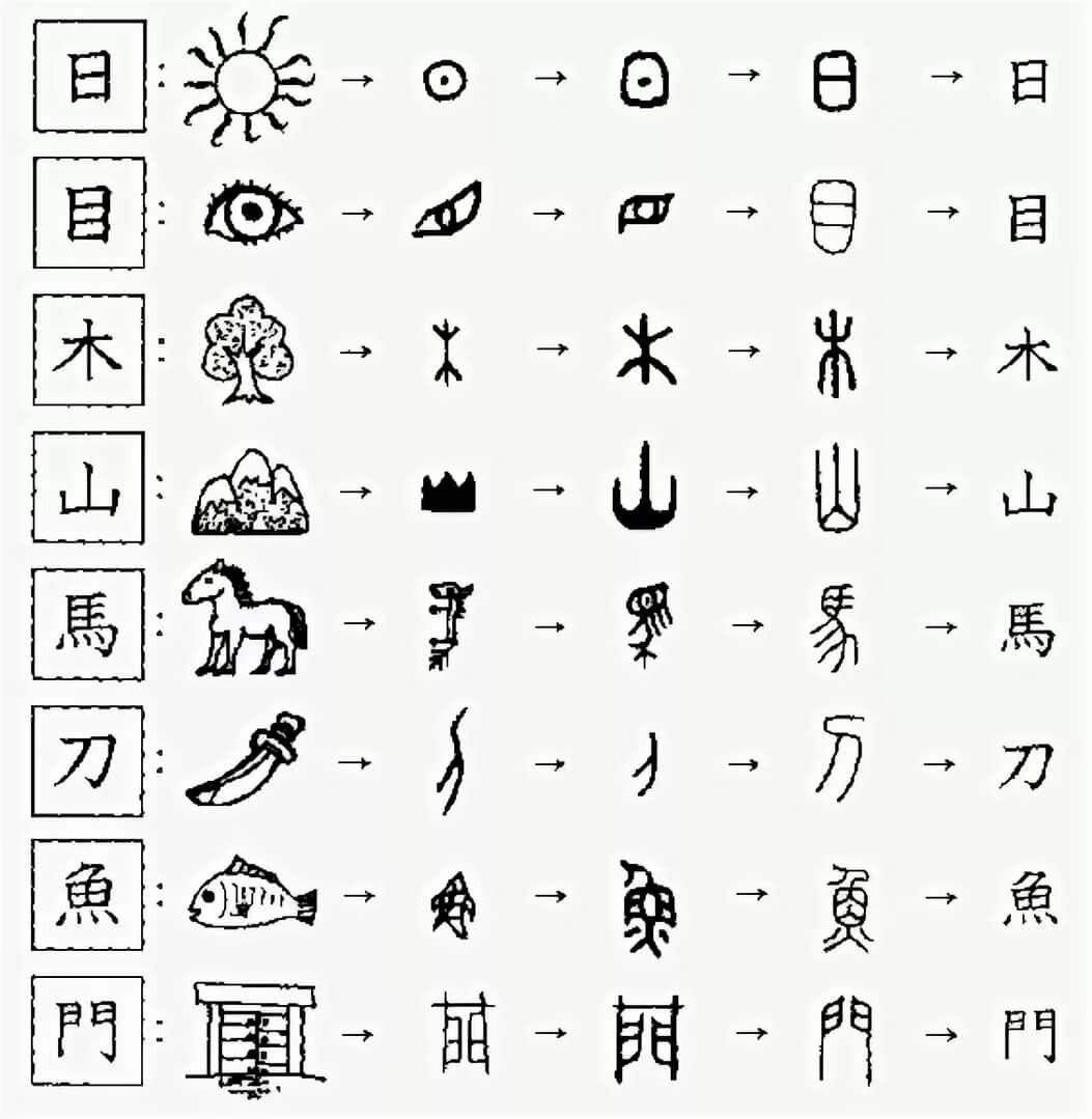 Китайский картинки похожи иероглифы, конверты